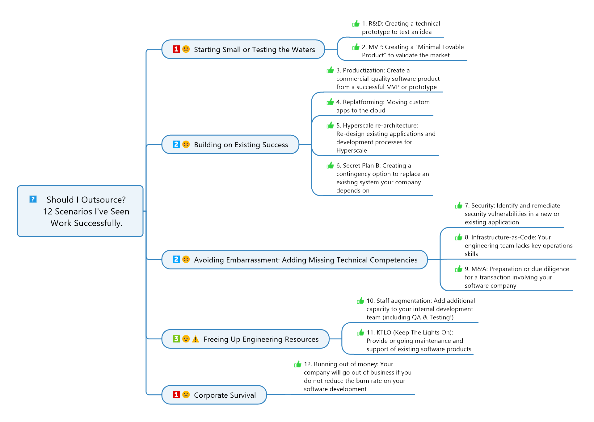 12 Outsourcing Scenarios That Succeed Mind Map